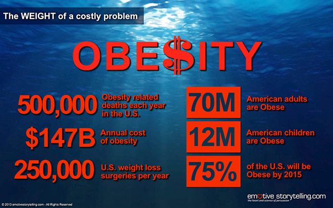 The Weight of a Costly Problem